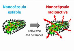 La nanocápsula de carbono con átomos de samario es irradiada para destruir los tumores. / ICMAB
